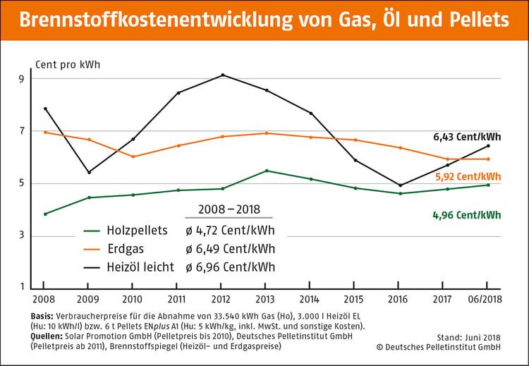 Brennstoffkostenentwicklung 2008-2018