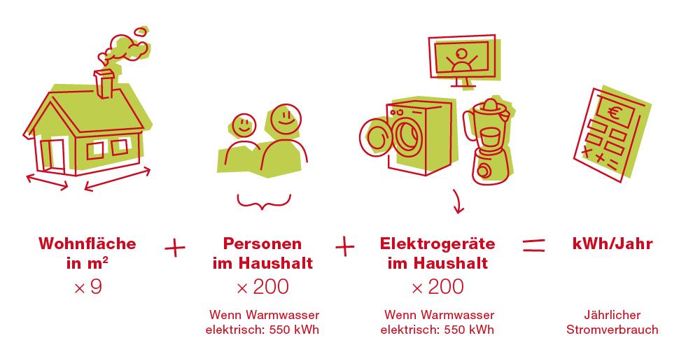 EBLD-Blog-Grafiken-Stromverbrauch-1000px