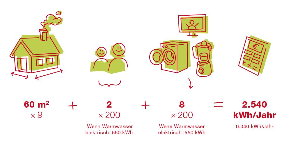 EBLD-Blog-Grafiken-Stromverbrauch-1000px2