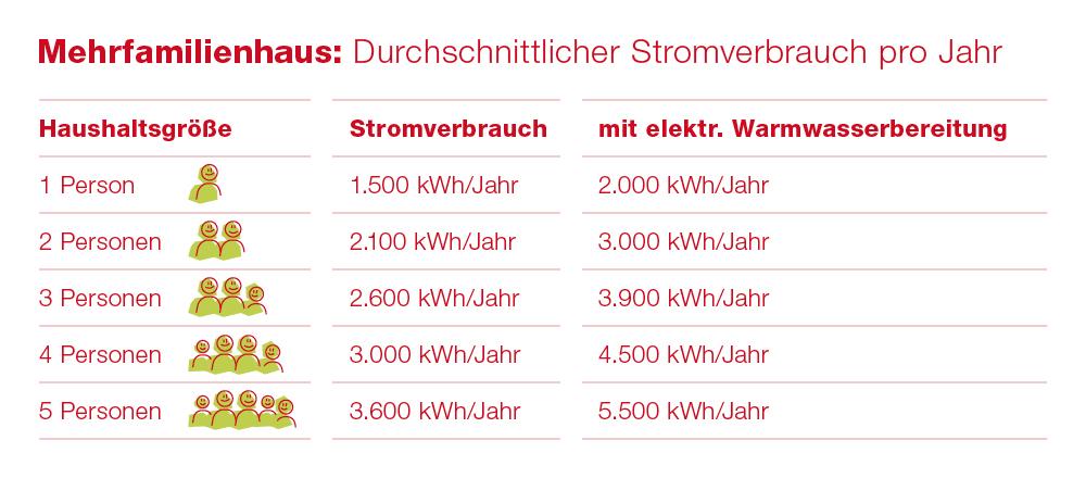 EBLD-Tabellen-Stromverbrauch-Mehr-und-Einfamilienhaus-1000x400px