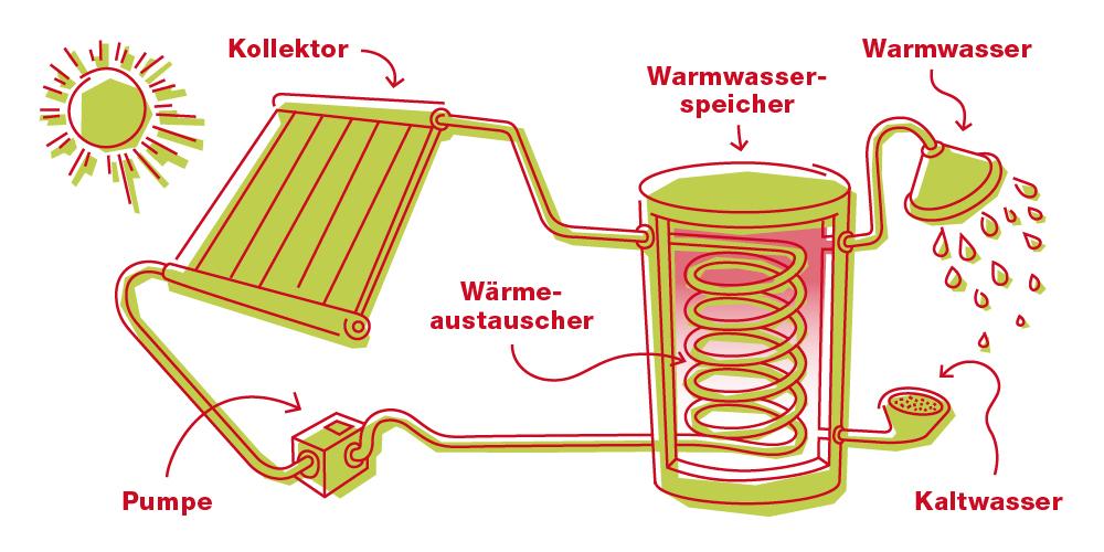EBLD-Blogbeitrag-Grafik-Sonnenenergie-500x1000px