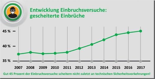 Einbruchsversuche-bis-2017