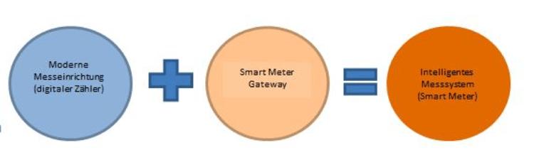 Smart Meter Bundesnetzagentur